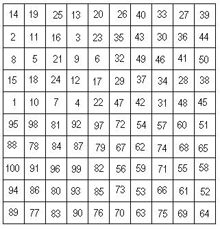 Combien de 9 rencontrez-vous en comptant de 1 a 100