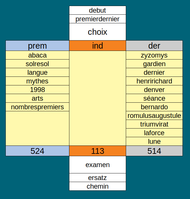 http://www.prise2tete.fr/upload/elpafio-ElCM2diagrammeresume.png