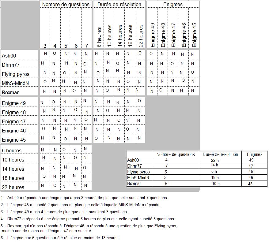 http://www.prise2tete.fr/upload/fvallee27-logigrillesoluce.png